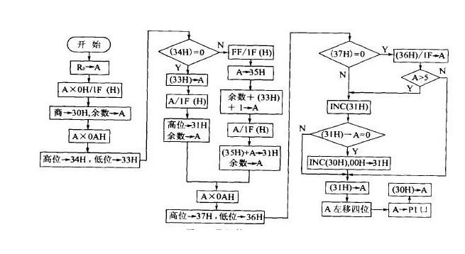 深度掌握波形发生器,pwm波形发生器原理+应用