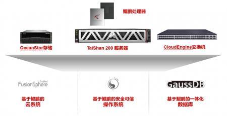 浙江:全球首套基于鲲鹏计算平台无线网管系统正式上线