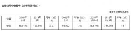 2019年Q3台积电营收约678亿元,创历史新高!