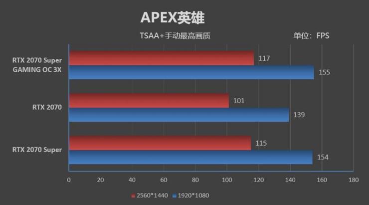 技嘉RTX 2070 SUPER GAMING OC 3X游戏性能测评