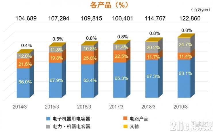 尼吉康2014年-2019年各产品销售额