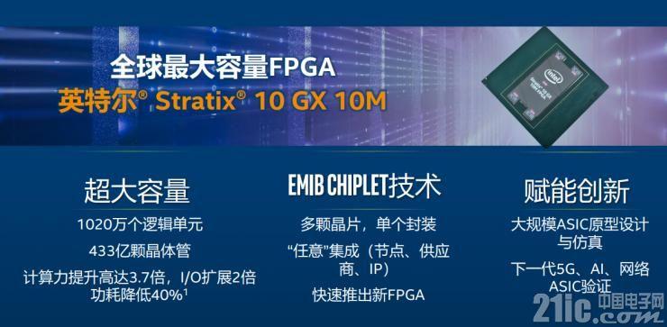英特尔发布全球最大容量FPGA,问题来了:FPGA和ASIC孰优孰劣?