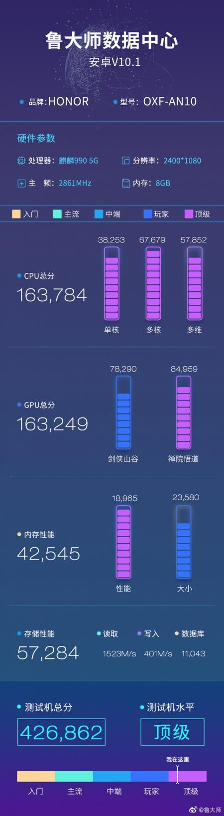 �s耀V30 PRO��力不容小�U: 最便宜5G旗�手�C,�C合性能426862分