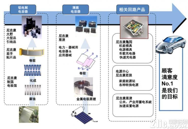 尼吉康的优势-从材料到成品的开发・生产