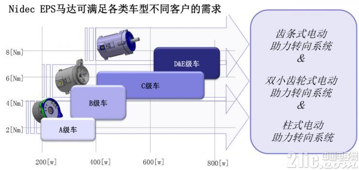 Nidec EPS马达产品阵容