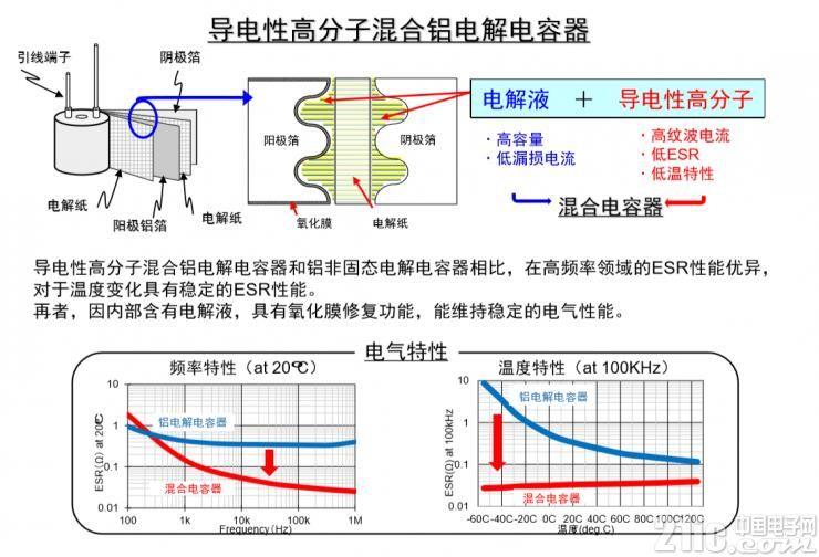 低ESR・高纹波电流的混合铝电解电容器