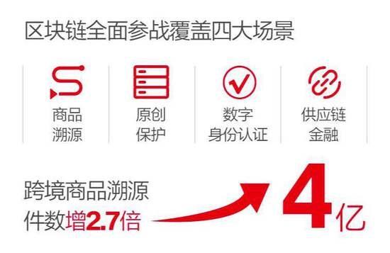 支付宝:区块链技术首次全面应用到天猫双11