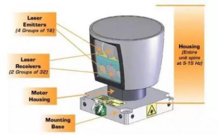 浅析激光雷达传感器技术