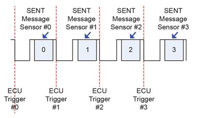 在共享总线上利用线性霍尔效应传感器快速获取 SENT 报文响应