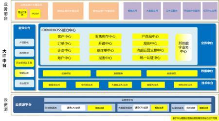 浙江移动完成首例基于华为鲲鹏处理器的CRM及BOSS系统大规模商用