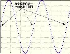 带你了解波形发生器,任意波形发生器全方位讲解