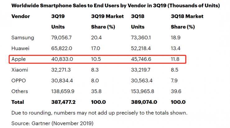 2019年Q3全球智能手机销量披露:苹果小米跌落,华为三星上升