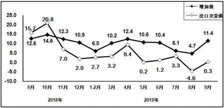 从数据看趋势!前三季度电子信息制造业运行情况如何?