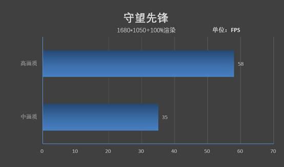 Surface Pro 7深度测评之游戏性能测评