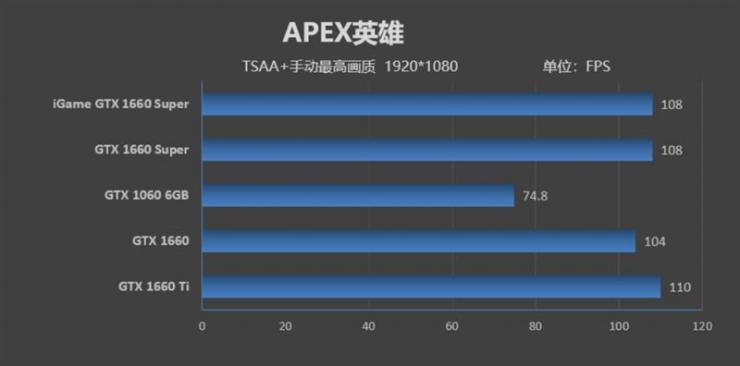 七彩虹iGame GTX 1660 SUPER显卡1080P游戏性能测评