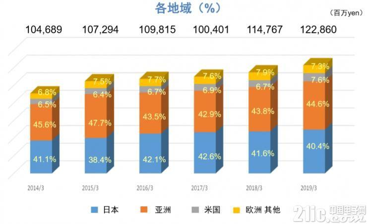 薄膜电容器中国生产:看尼吉康在中国市场的决心及新秀产品