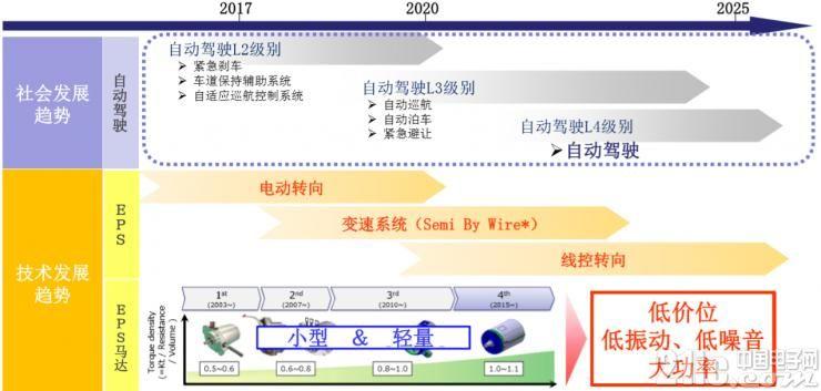 EPS(电动助力转向系统)马达的市场环境