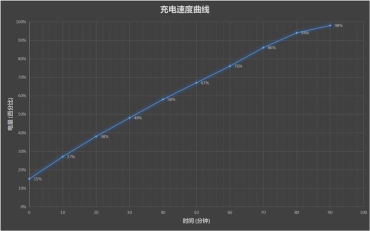 联想Z6 Pro 5G版续航能力测评