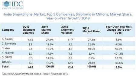 印度手机市场出货榜:中国品牌占七成份额 优势明显
