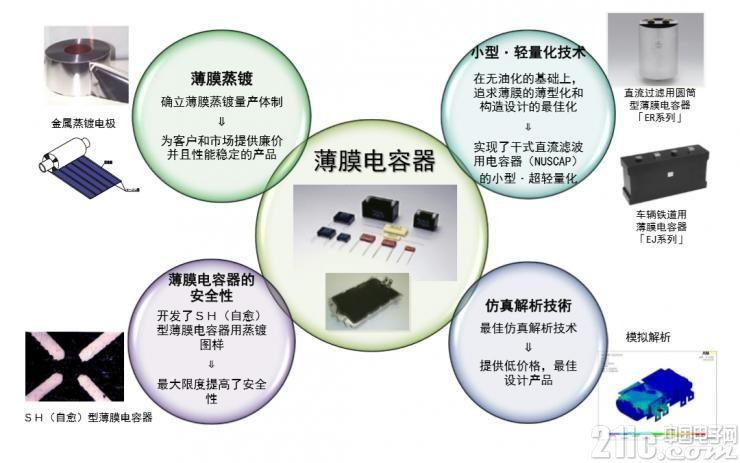 尼吉康薄膜电容器的优势