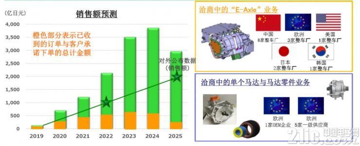 驱动马达E-Axle销售额预测