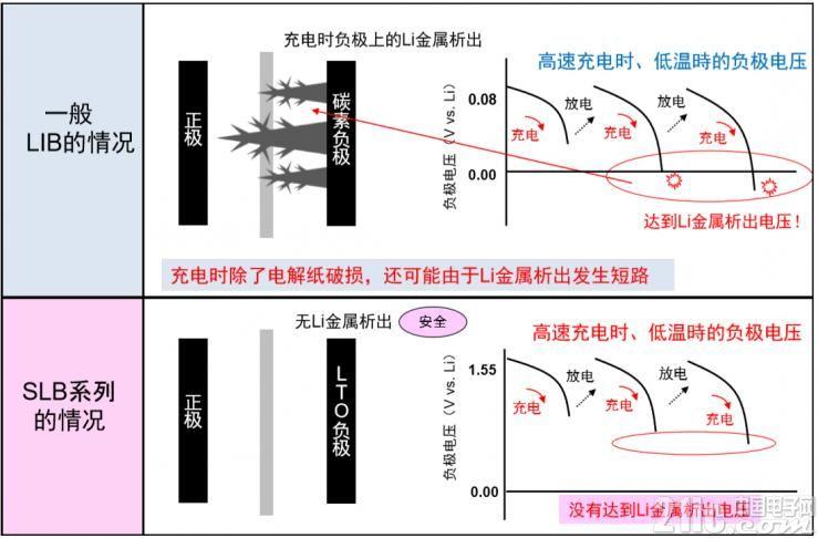 Li金属析出与短路现象