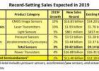 2019年CMOS图像传感器产业增长亮丽