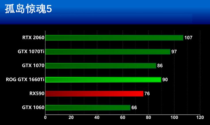 华硕GTX 1660Ti 1080P游戏性能测评