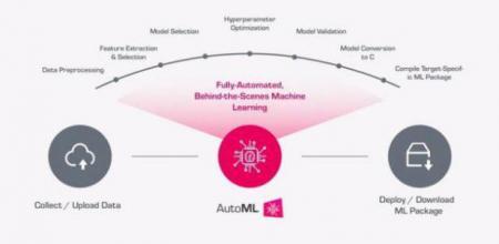 基于边缘传感器数据的全自动机器学习平台正式发布