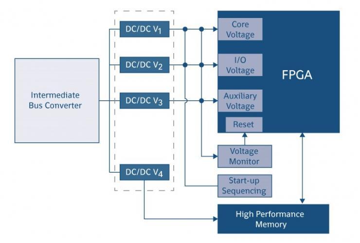 FPGA需要相���碗s的�源配置