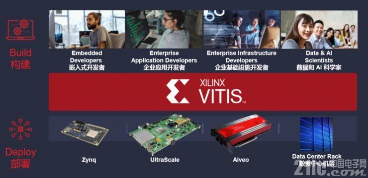 Vitis是支持所有�_�l者��建和部署各方面的平�_