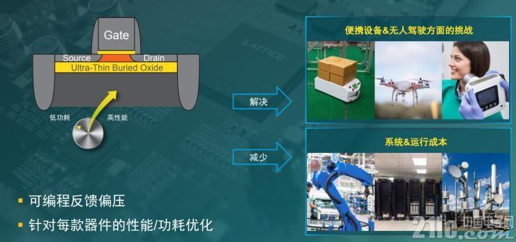 FD-SOI可兼具高性能和低功耗
