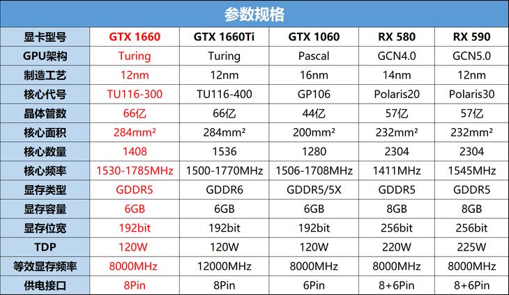 华硕TUF Gaming GTX 1660显卡规格介绍