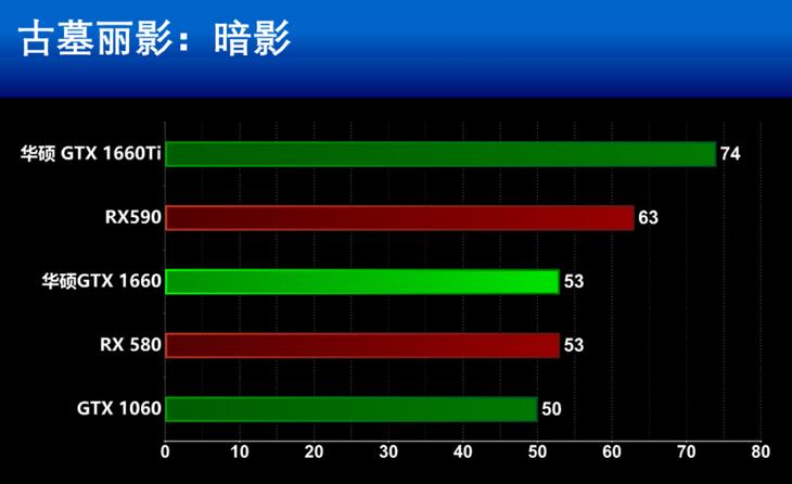 华硕TUF Gaming GTX 1660显卡游戏性能测评