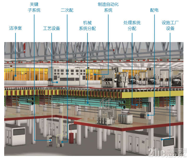 Exyte集团提供完整的晶圆厂设施环境