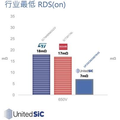 除了业界最小RDSon之外,与硅器件相同的驱动特性才是United SiC FET的杀手锏