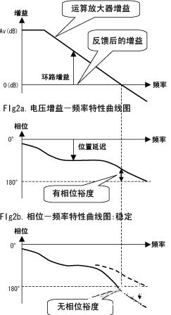 电压跟随器秘笈(四),分析电压跟随器输入/输出误差