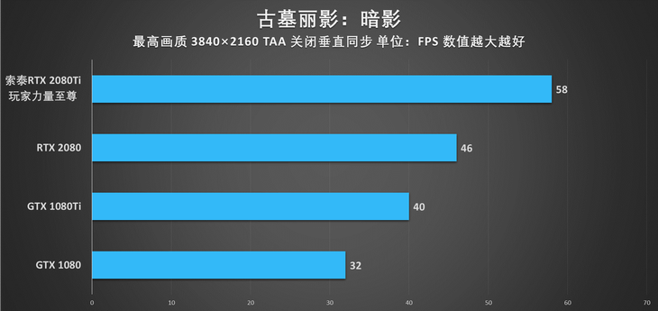 索泰RTX 2080Ti PGF OC版游戏性能测评