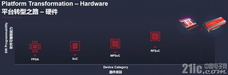 平�_�D型之路—硬件