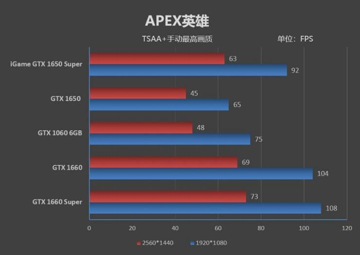 七彩虹iGame GTX 1650 Super游�蛐阅�y�u