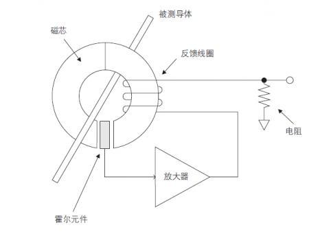 您测量电流的方法用对了吗?