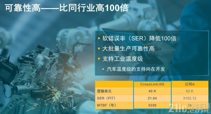 CrossLink-NX可靠性比同行�I高出100倍