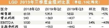 国内OLED电视市出现严重下滑  LGD中国市场步履维艰