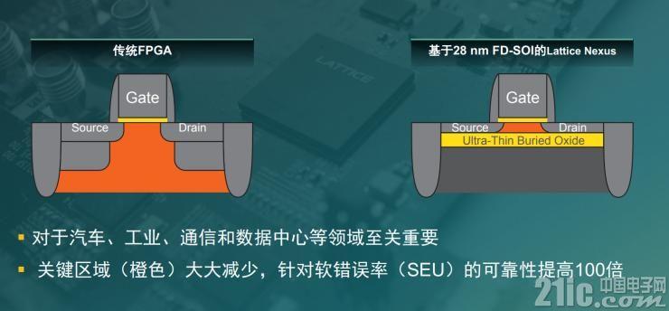 �FPGA兼具高性能、低功耗,�楹我�用28 nm FD-SOI?