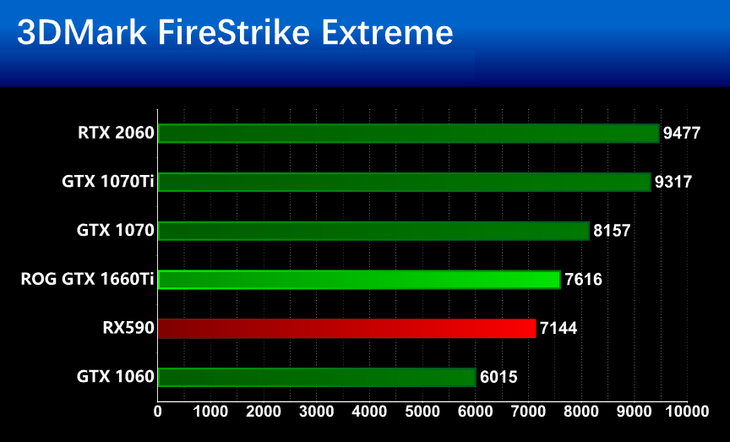 华硕GTX 1660Ti基准性能测评