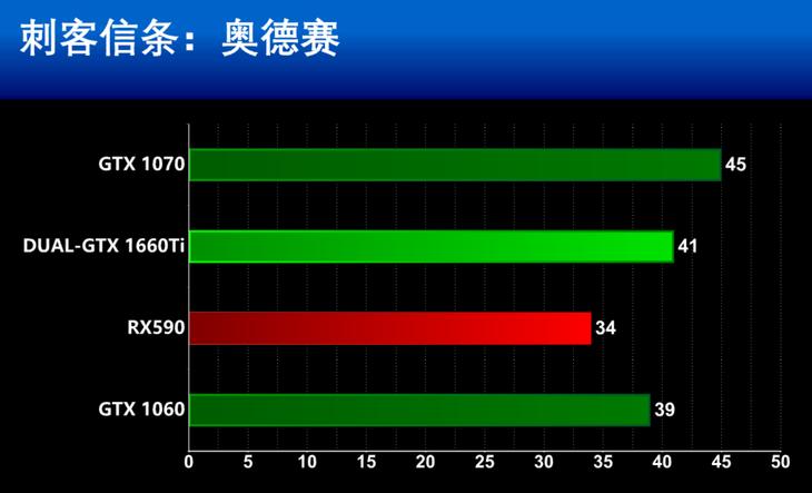 华硕显卡DUAL-GeForce GTX1660TI-O6G游戏性能(1080P)测评