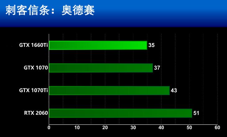 华硕显卡DUAL-GeForce GTX1660TI-O6G游戏性能(2K)测评