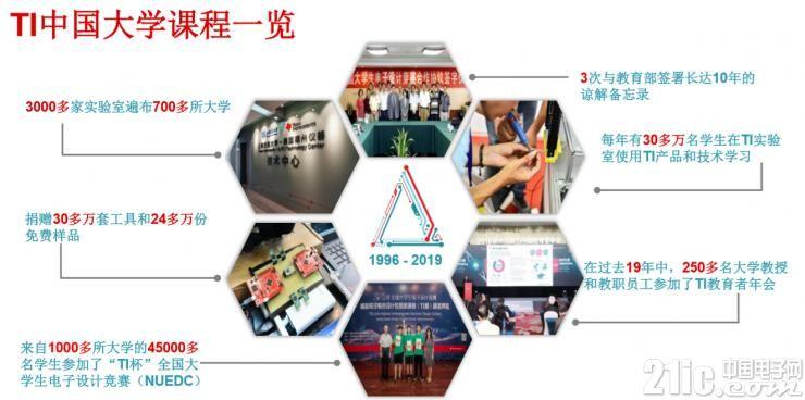 TI中国大学课程一览
