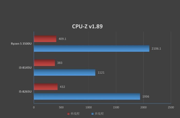华为MateBook D 14锐龙版CPU性能测评
