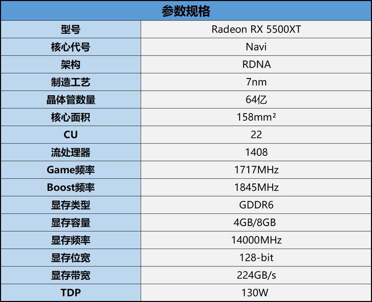 AMD Radeon RX 5500XT�@卡�格��到庾x